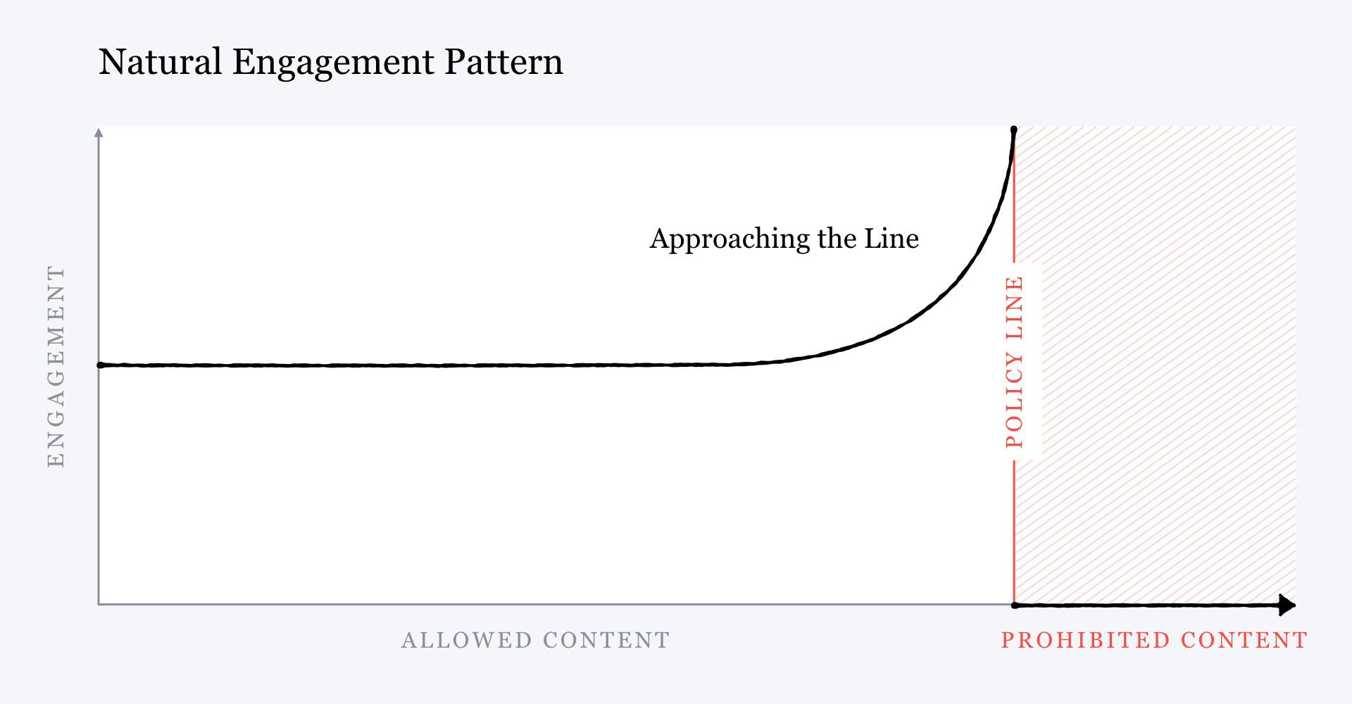 """A chart titled """"natural engagement pattern"""" that shows allowed content on the X axis, engagement on the Y axis, and an exponential increase in engagement as content nears the policy line for prohibited content."""