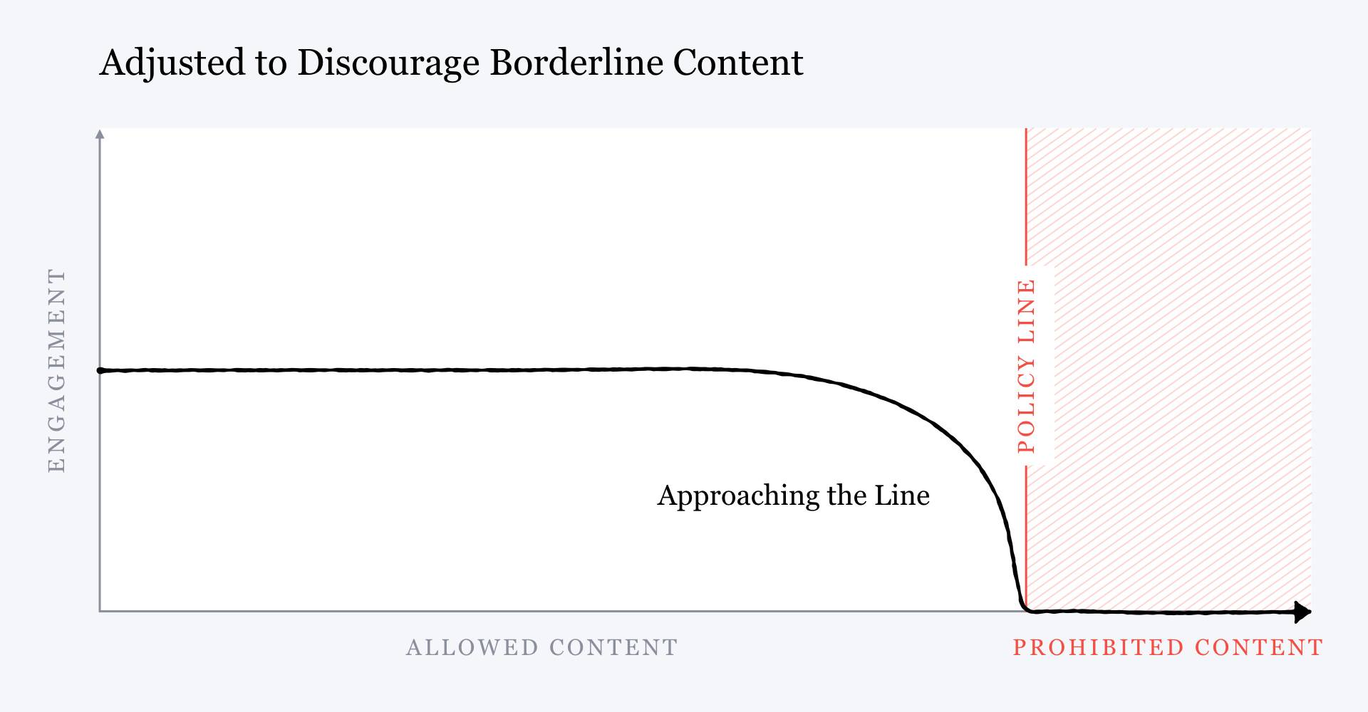 """A chart titled """"adjusted to discourage borderline content"""" that shows the same chart but the curve inverted to reach no engagement when it reaches the policy line."""